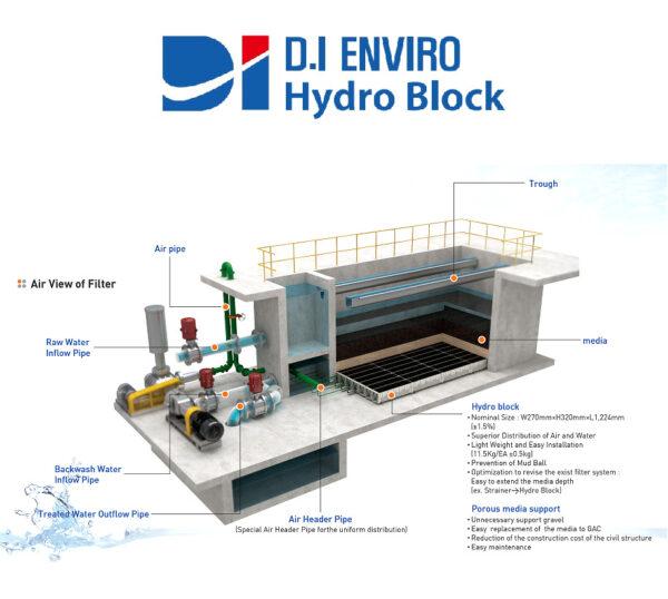 D.I Enviro Hydro Block