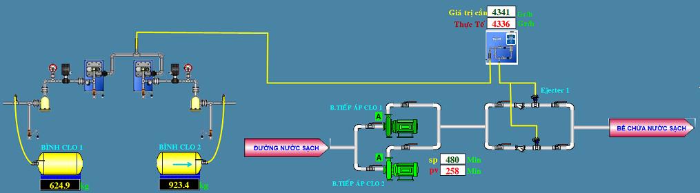 Giám sát hệ thống châm Clo trên SCADA
