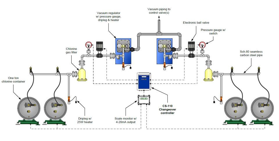 Hệ thống chuyển đổi bình Clo tự động bằng điện