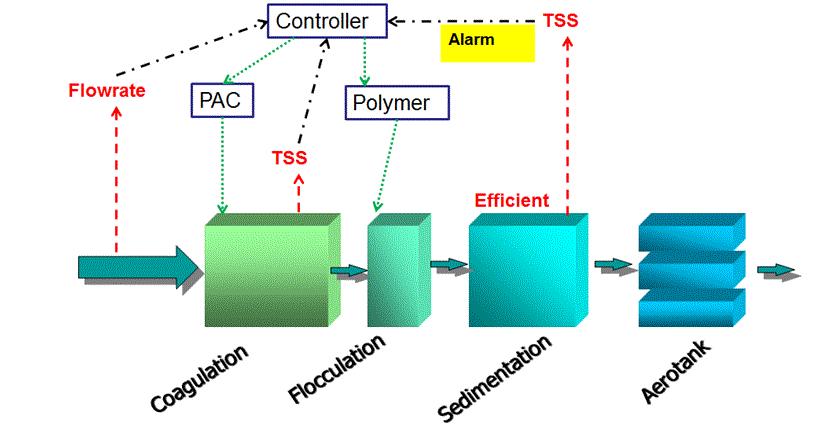 Poly Aluminium Chloride System (PAC)